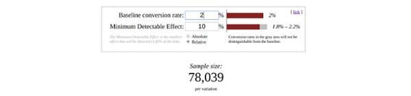 Дела обстоят еще хуже, если ваш уровень конверсии равен 2%. В этом случае вам потребуется 78 039 человек.