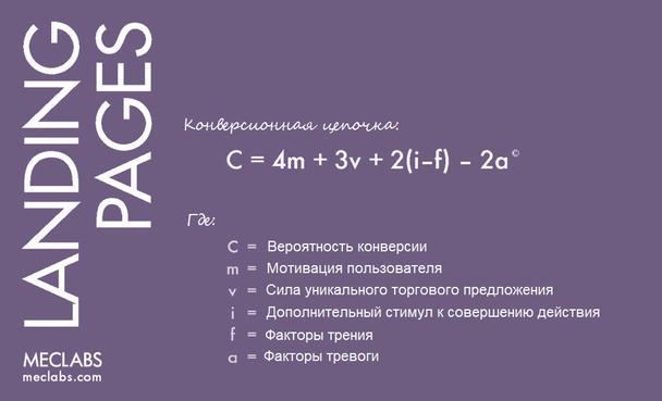 Иллюстрация к статье: Формула оптимизации конверсии от MECLABS: 5 главных факторов