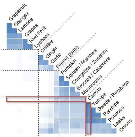 диаграмма сортировки объектов по каждому пункту для выборки фруктов и овощей, произведенная при помощи выборки из 26 участников
