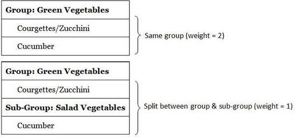 пример использования многоуровневого весового коэффициента.