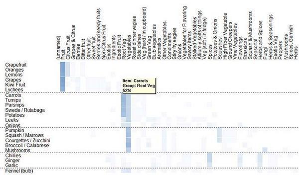 примерная таблица сортировки выборки фруктов и овощей по группам с 26 участниками