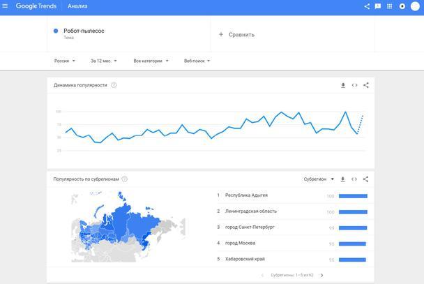Google-тренды по запросу «Робот-пылесос» и смежным темам за год: динамика и популярность по регионам