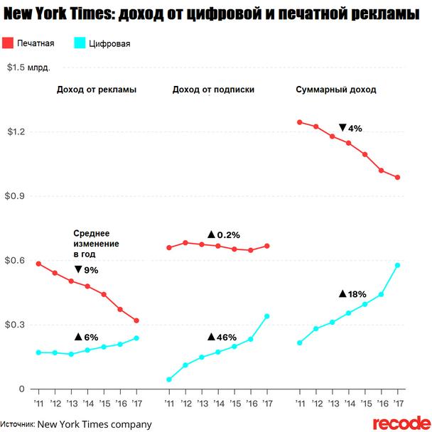 Иллюстрация к статье: Как The New York Times повысила конверсию в подписку на 46%