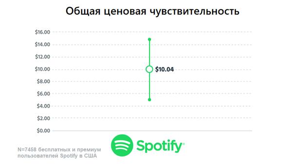 Общая ценовая чувствительность на основе опроса 7 458 пользователей бесплатного и премиального пакетов Spotify в США