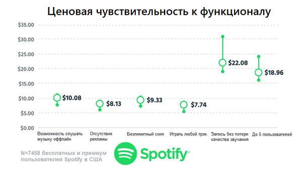 Spotify теряет прибыль на семейном плане