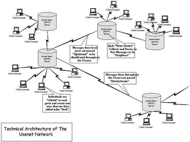 Техническая архитектура сети USENET