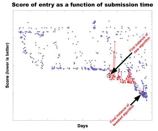 Коллективная оптимизация решения в конкурсе программирования с открытым исходным кодом MatLab.