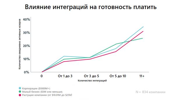 Влияние количества интеграций на количество активных пользователей и их готовность платить