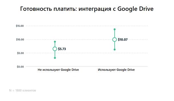 Готовность платить у тех, кто не использует Google Drive, по сравнению с теми, кто использует Google Drive
