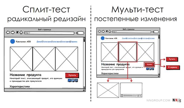 Для радикального редизайна используйте комбинацию методов