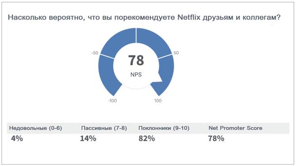 Netflix сочли полезными следующие типы опросов