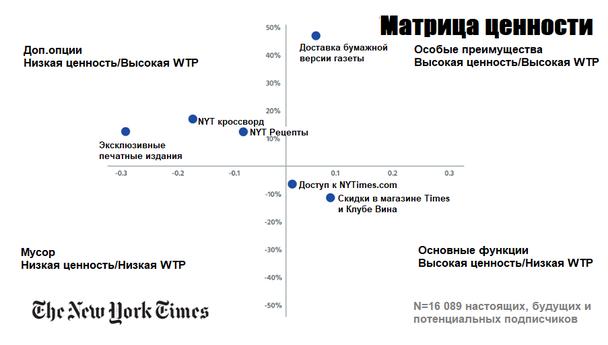 Матрица ценности для пользователей ресурса The New York Times (на основе исследования 16 089 настоящих, будущих и потенциальных подписчиков издания)