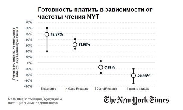 Относительная готовность платить в зависимости от частоты чтения NYT