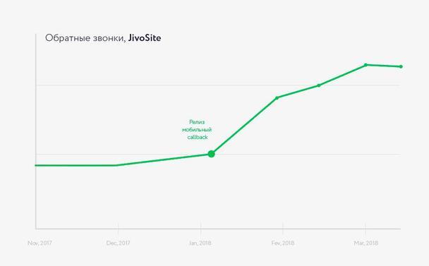Статистика заказанных обратных звонков с января по март 2018, JivoSite. Точные цифры являются коммерческой тайной компании
