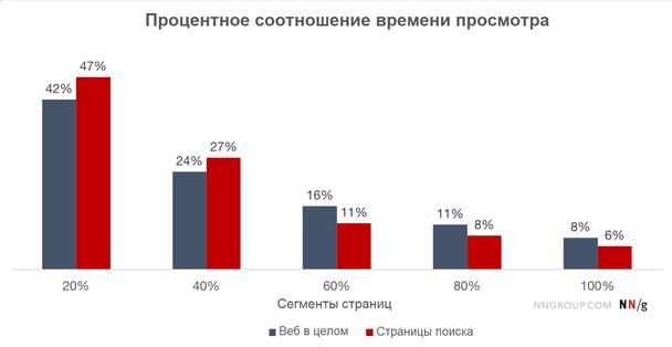Непропорционально большую часть времени люди посвящали просмотру верхних 20% страниц