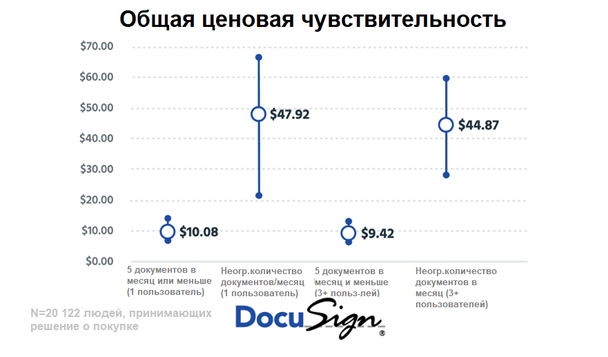 Общая ценовая чувствительность на основе опроса 20 122 людей, принимающих решение о покупке сервиса по предоставлению электронных подписей