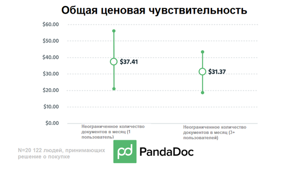 У PandaDoc меньше ценовых предложений