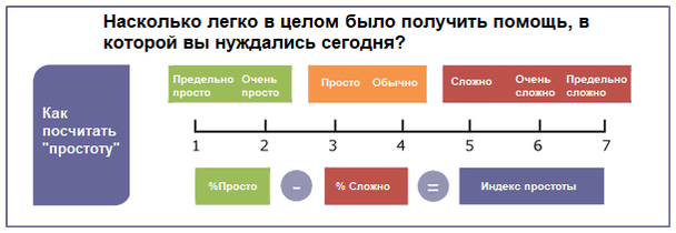 Сколько усилий — по шкале от 0 до 10 — вы считаете, вам нужно вложить (в конкретное взаимодействие с компанией)?