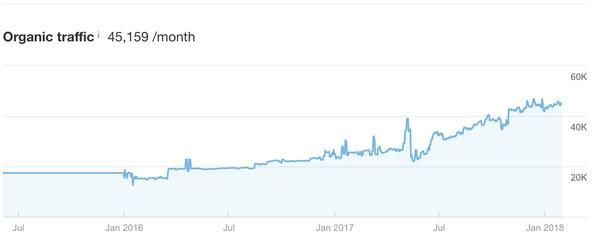 Если же вы обратитесь к сервису Ahrefs (сервис анализа бэклинков), то обнаружите, что поступающий на веб-сайт трафик тоже продолжает расти