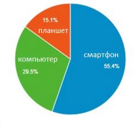 более 55% посетителей сайта — это мобильные пользователи