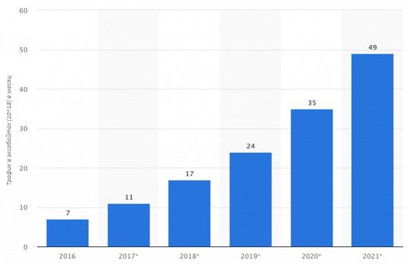 Statista прогнозирует невероятную скорость роста объемов глобального мобильного трафика