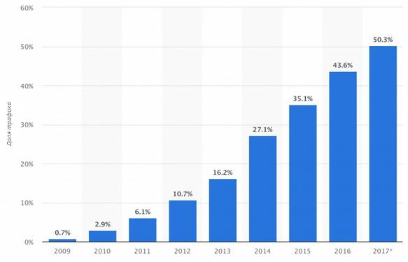 Все больше трафика приходится и на мобильные веб-ресурсы