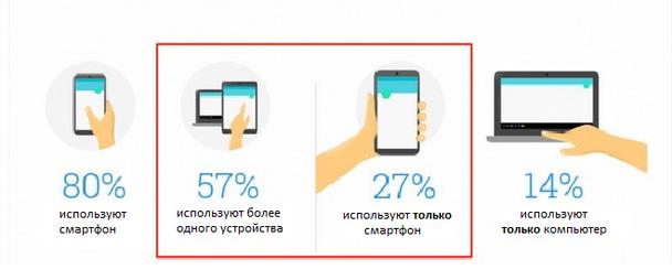 данные исследования, показывающие, как люди используют свои мобильные гаджеты