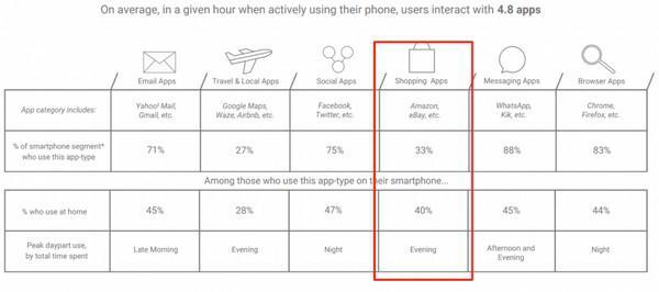 В среднем за час активного использования смартфона люди обращаются к 4,8 приложениям.