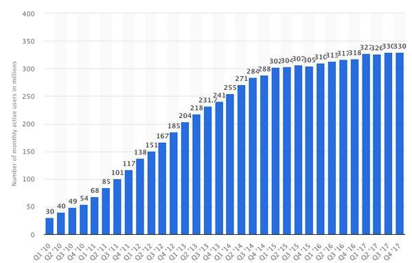 Ежемесячное количество активных пользователей Twitter
