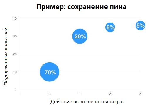 Данные в этом графике являются вымышленными