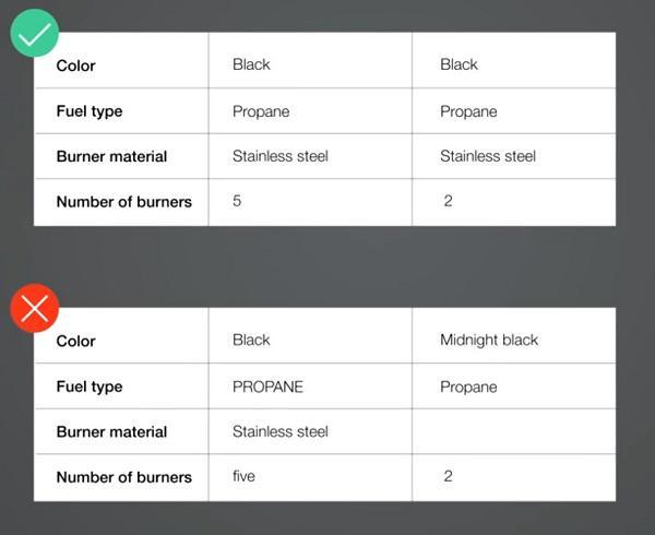 Нижний вариант таблицы неудачный, поскольку отсутствует единообразие формата представленных в ней данных, а одна ячейка и вовсе пустует
