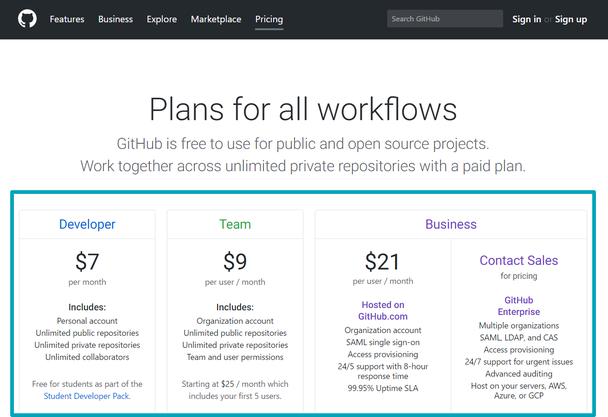 Иллюстрация к статье: Ценообразование: разбор тарифной страницы GitHub