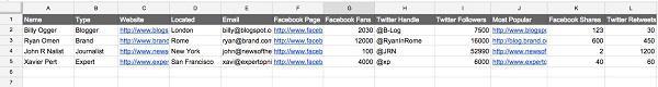 Слева направо: имя, тип (блогер, бренд, журналист, эксперт), веб-сайт, email, страница на Facebook, количество подписчиков, наиболее популярный пост, количество расшариваний в Facebook, количество расшариваний в Twitter