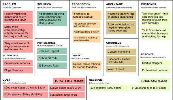 Lean Canvas: проблема, решение, альтернативы, концепции, предложение, преимущества, клиенты, каналы, агенты влияния, ключевые метрики, расходы, доходы