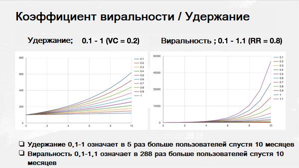 темпы роста базы пользователей с разной степенью виральности и удержания