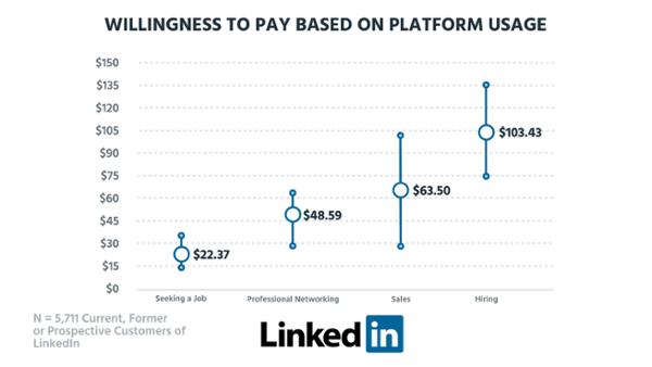 WTP-platform usage