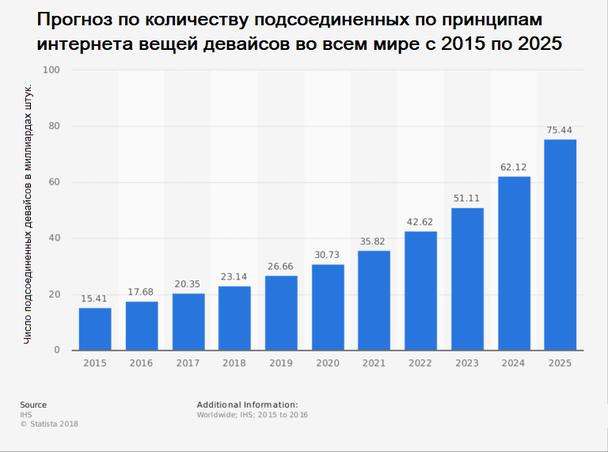 Иллюстрация к статье: Главные тренды мобильной разработки в 2018 году