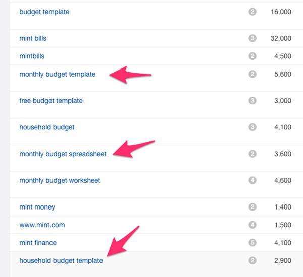 Тысячи людей попадают на сайт Mint, введя в поиск такие запросы, как budgeting templates (шаблоны бюджетирования) и budgeting spreadsheets (таблицы бюджетирования).