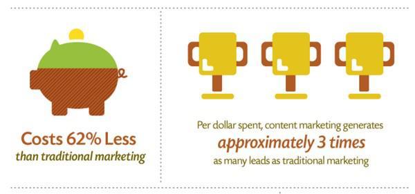 Обходится на 62% дешевле, чем традиционный маркетинг; на каждый потраченный доллар контент-маркетинг генерирует в 3 раза больше лидов, чем традиционный маркетинг