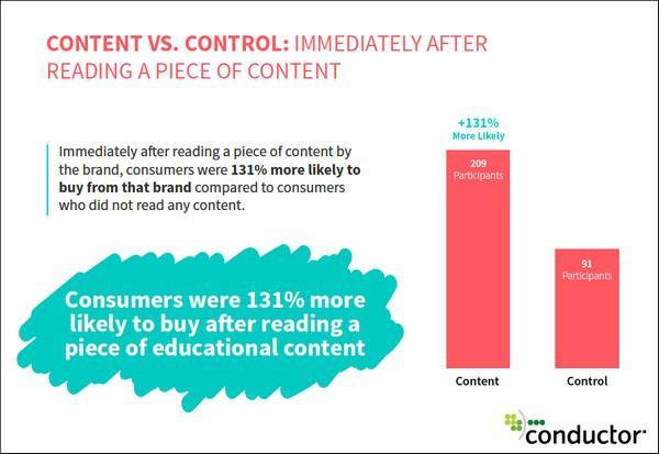 Вероятность покупки после изучения образовательного контента на 131% выше (по сравнению с пользователями, которые не обращались к таким материалам)