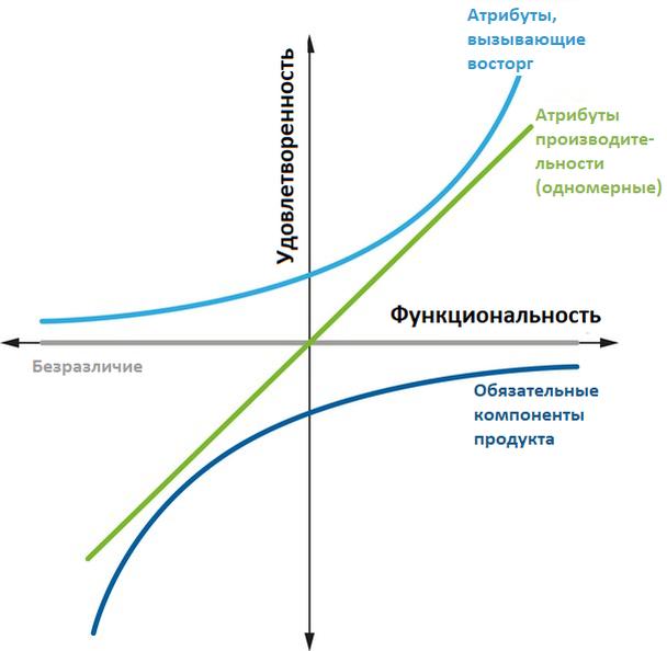 Иллюстрация к статье: Объяснение модели Кано: анализ и примеры