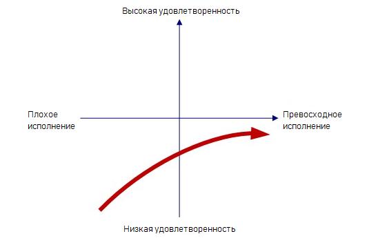 как будет представлена обязательная функция