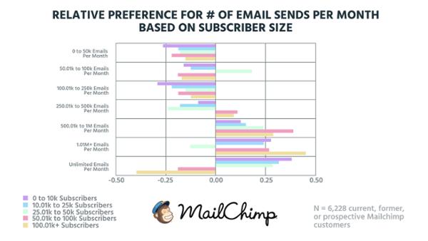 Относительные предпочтения по количеству электронных писем, отправляемых ежемесячно, в зависимости от размера подписной базы (на основе данных о 6 228 настоящих, бывших и потенциальных клиентах MailChimp).