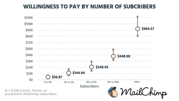 Готовность платить за число подписчиков (на основе данных о 6 228 настоящих, бывших и будущих клиентах MailChimp).