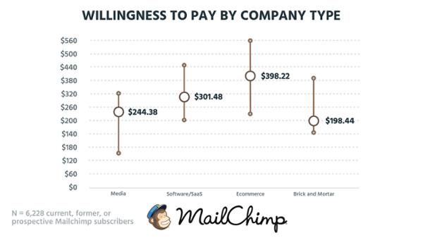 Готовность платить в зависимости от вида компании (на основе данных о 6 228 настоящих, бывших и будущих клиентах MailChimp).