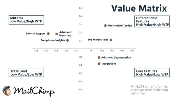 Матрица ценности для пользователей MailChimp (на основе данных о 6 228 настоящих, бывших и будущих клиентах компании).