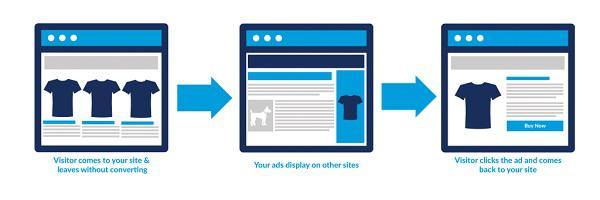 Слева направо: посетитель заходит на ваш сайт и уходит без конвертации → ваша реклама отображается на других сайтах → посетитель кликает по рекламе и возвращается на ваш сайт