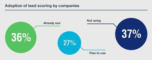Процент компаний, использующих систему лид-скоринга: 36% — уже используют, 27% — планируют внедрить, 37% — не используют