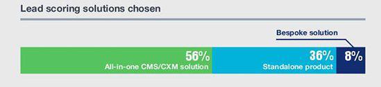 Варианты используемых решений для лид-скоринга: 56% — комплексное CMS/CXM-решение, 36% — автономный продукт, 8% — заказное решение
