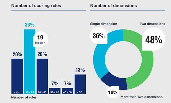 Слева: число правил скоринга, которым пользуется компания, справа: число измерений (36% — одно измерение, 48% — два измерения, 16% — более двух измерений)